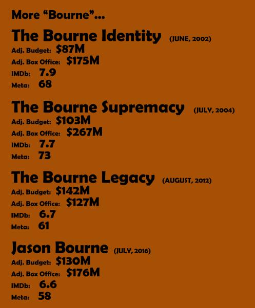 More Bourne Movies