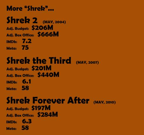 More Shrek